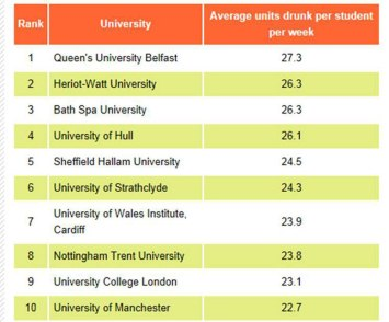 University drinking league table