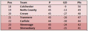 9 points separate the bottom 7 teams in League One
