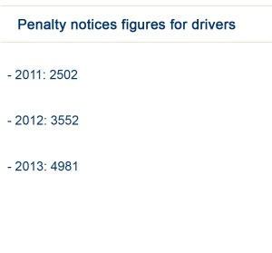 There has been a year on year increase in penalties for Nottingham's drivers