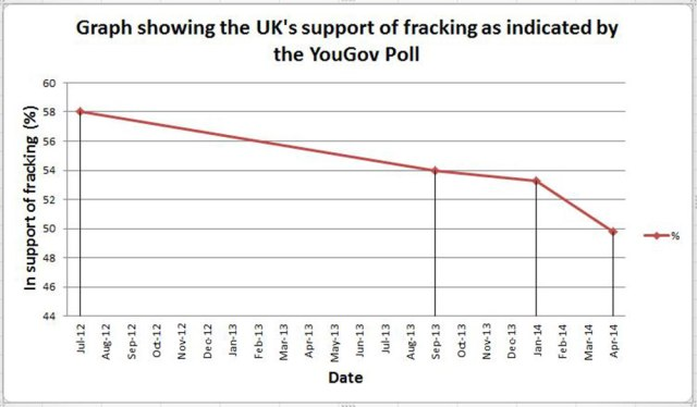 A graph showing the declining support for the extraction of shale gas since 2012