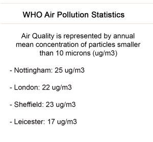 Nottingham has the highest recorded levels of air pollution out of all UK cities