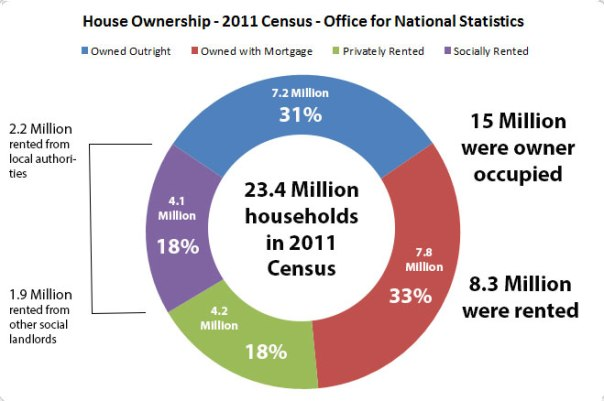Statistics on home ownership and living arrangements from the 2011 Census. Information from the Office of National Statistics
