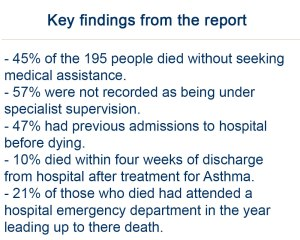 The review investigated 195 cases of death by respiratory illness, and found that many people could have been saved