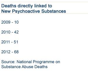Legal High Deaths
