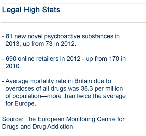 Legal High Stats