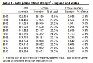Number of female police officers has risen steadily in the UK